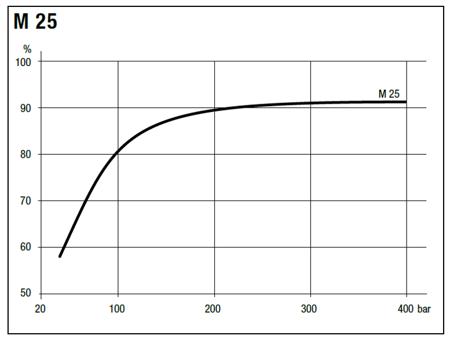 DOSTAWA GRATIS! 01538891 Silnik hydrauliczny tłoczkowy Hydro Leduc (objętość robocza: 25 cm³, maksymalna prędkość ciągła: 6300 min-1 /obr/min)