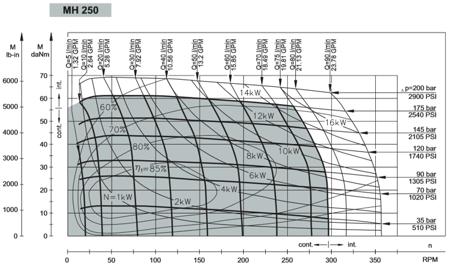 DOSTAWA GRATIS! 01539067 Silnik hydrauliczny orbitalny M+S Hydraulic (objętość robocza: 252 cm³, maksymalna prędkość ciągła: 295 min-1 /obr/min)