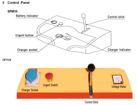 Wózek paletowy elektryczny GermanTech, koła kierownicy i wideł: Nylon i Nylon (max wysokość: 800 mm, udźwig: 1000 kg, długość wideł: 1150 mm) 99729413